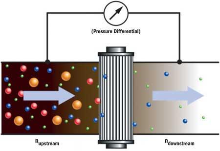 oil filtration efficiency