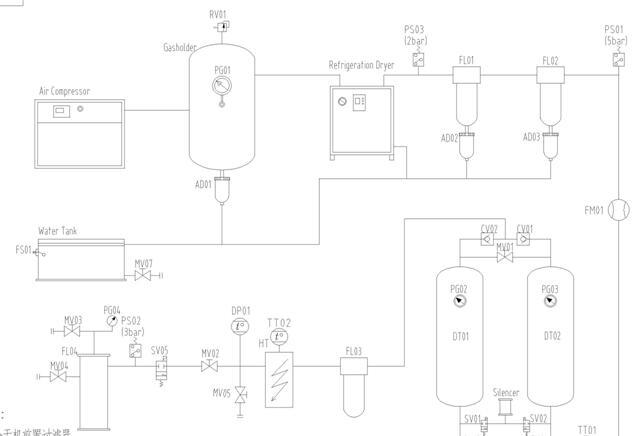 dry air generator flow chart
