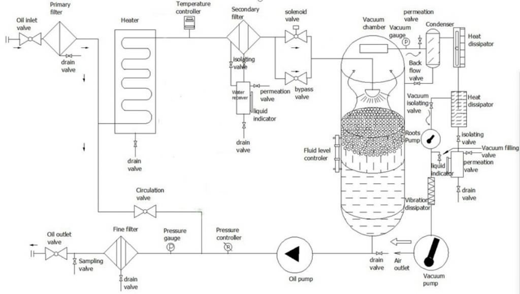oil purifier flow diagram